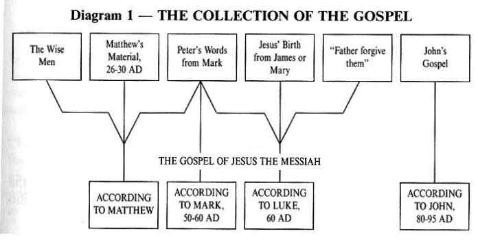 dating of the 4 gospels Why are there four gospel accounts that cover so much of the same  examining the four gospels  examining the four gospels christiancouriercom access date:.